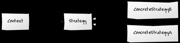 Strateji Tasarım Deseni
